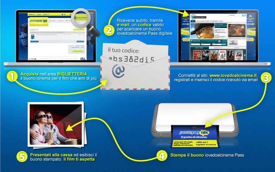www.postepayfun.it